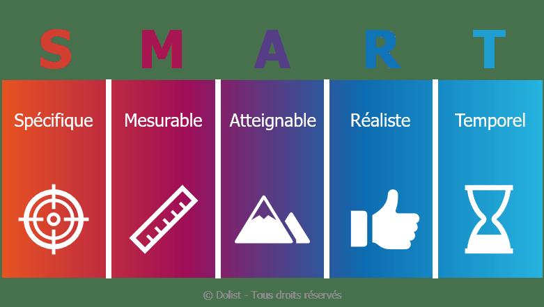 Bien définir ses objectifs Marketing
