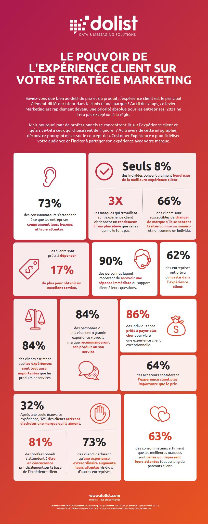 Infographie | Le pouvoir de l'expérience client sur votre stratégie Marketing