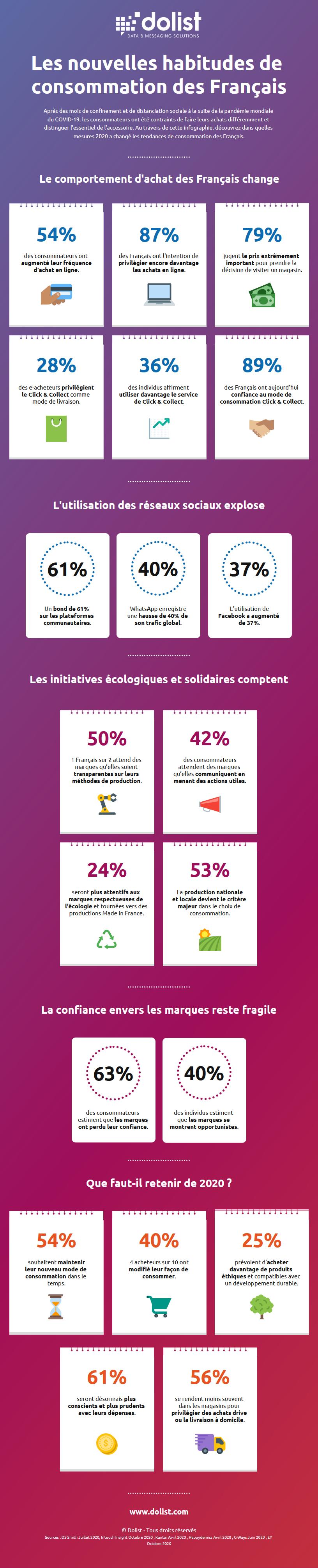 Infographie | Les nouvelles habitudes de consommation des Français