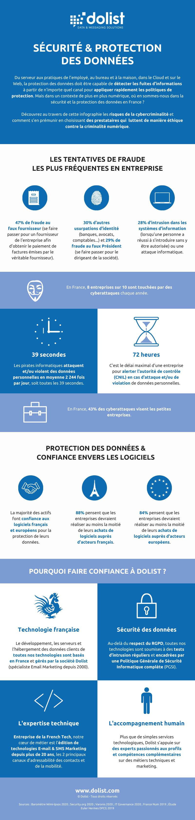 Infographie | Cybersécurité : ce qu'il faut savoir sur la protection des données
