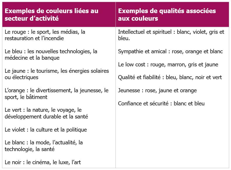 Exemples de couleurs liées au secteur d'activité et à l'audience