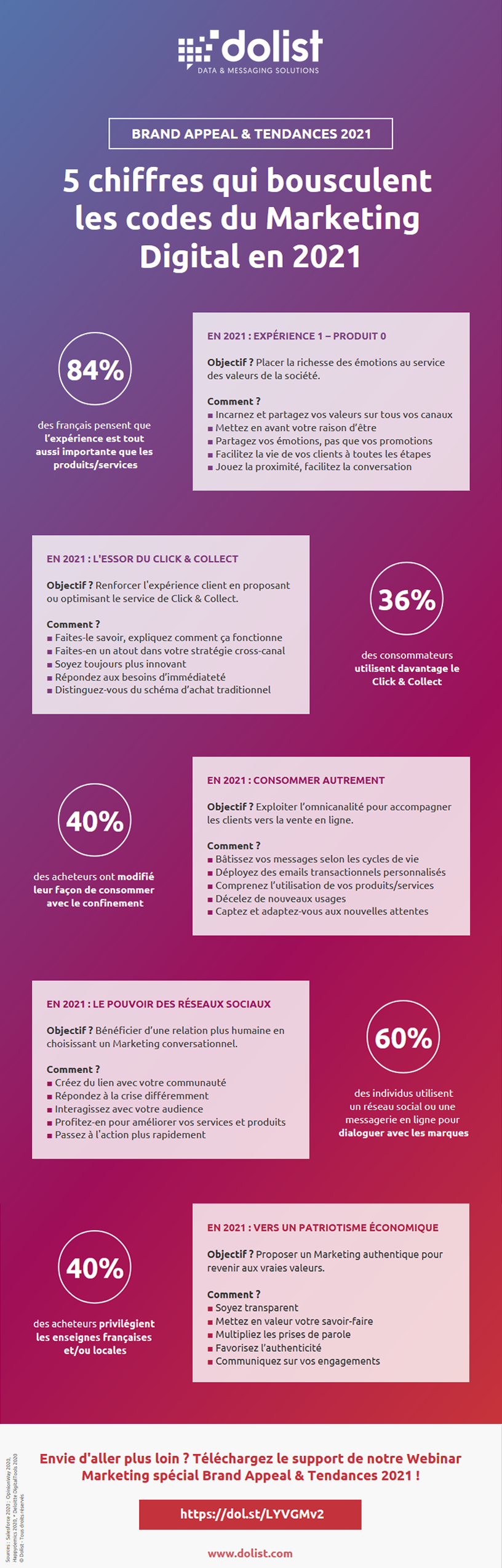 Infographie Brand Appeal & Tendances 2021