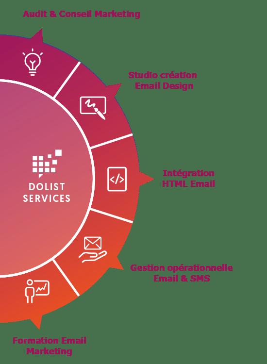 Services marketing Dolist