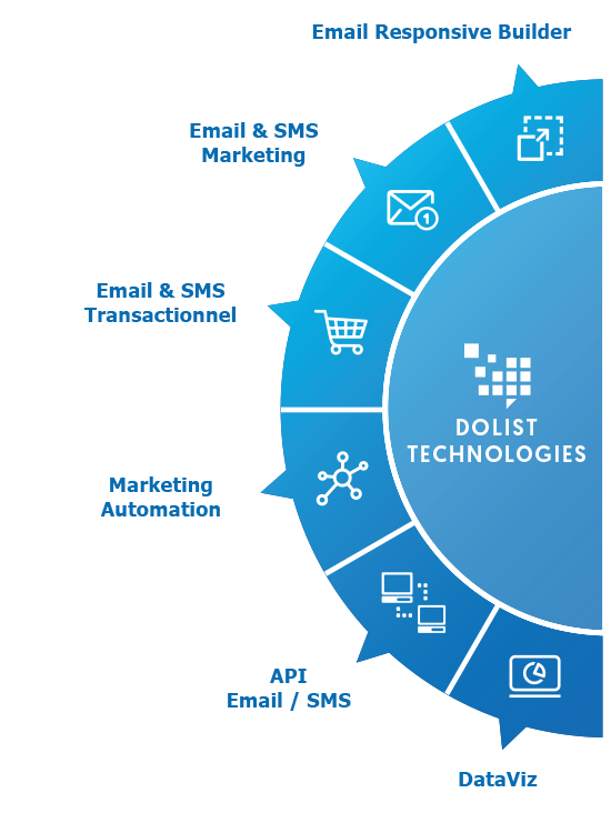 Technologies marketing Dolist