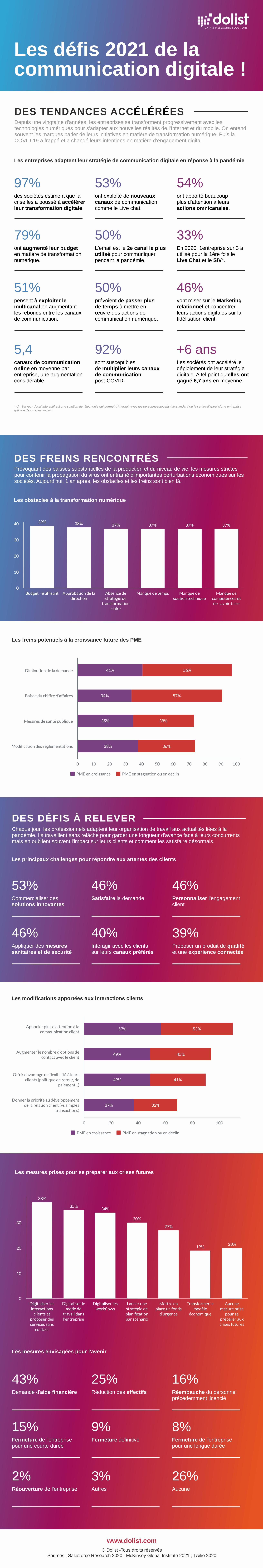 Infographie | Les défis de 2021 en communication digitale