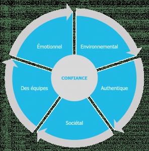 Les 5 piliers de l'engagement